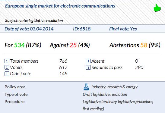 Abstimmung Electronic Communication